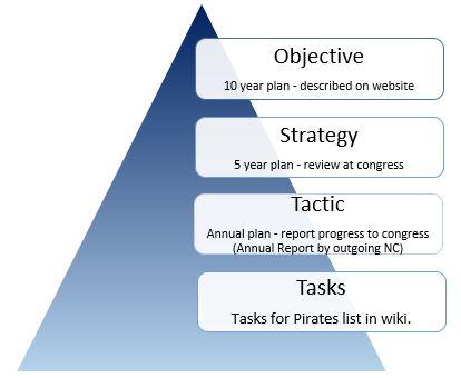 PPAU-Strategy-Pyramid