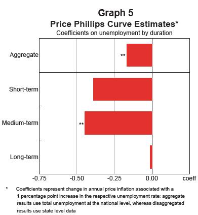 Price%20Phillips%20Curve
