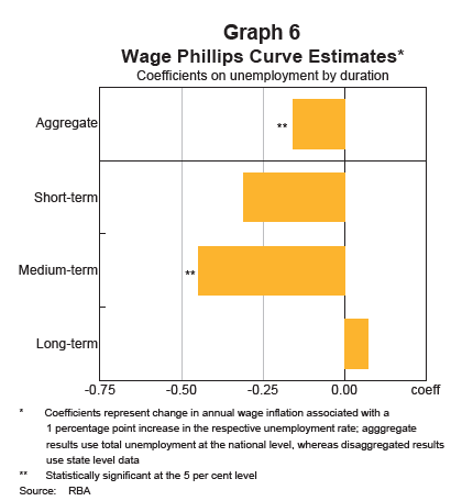 Wage%20Phillips%20Curve